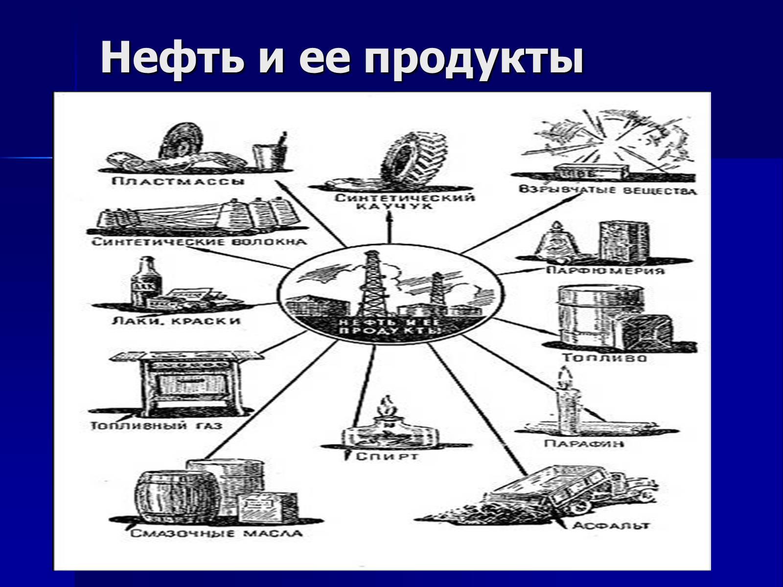 Схема продуктов из нефти