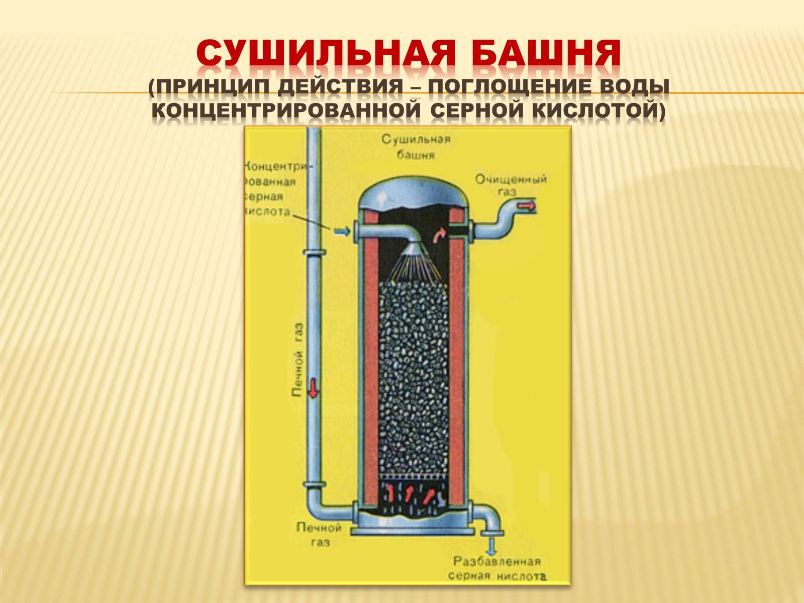 Схема получения серной кислоты из серы