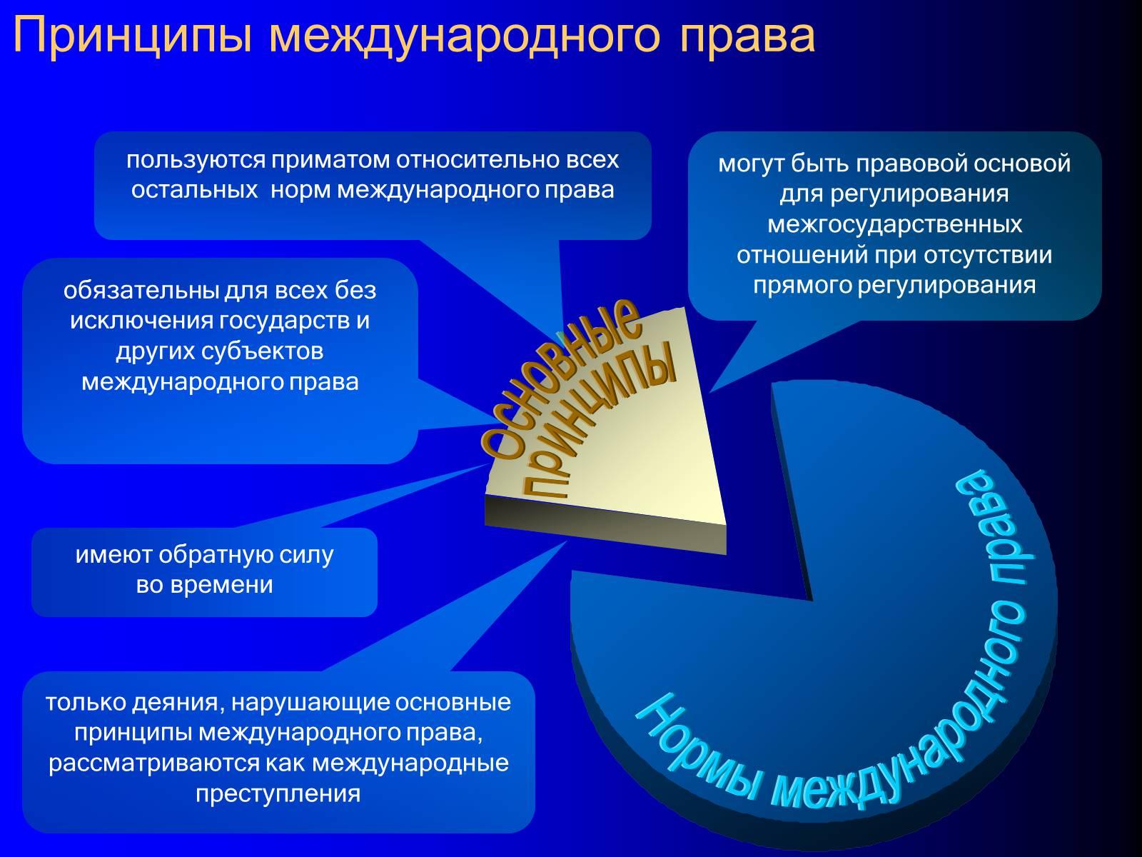 Принципы авторского права схема