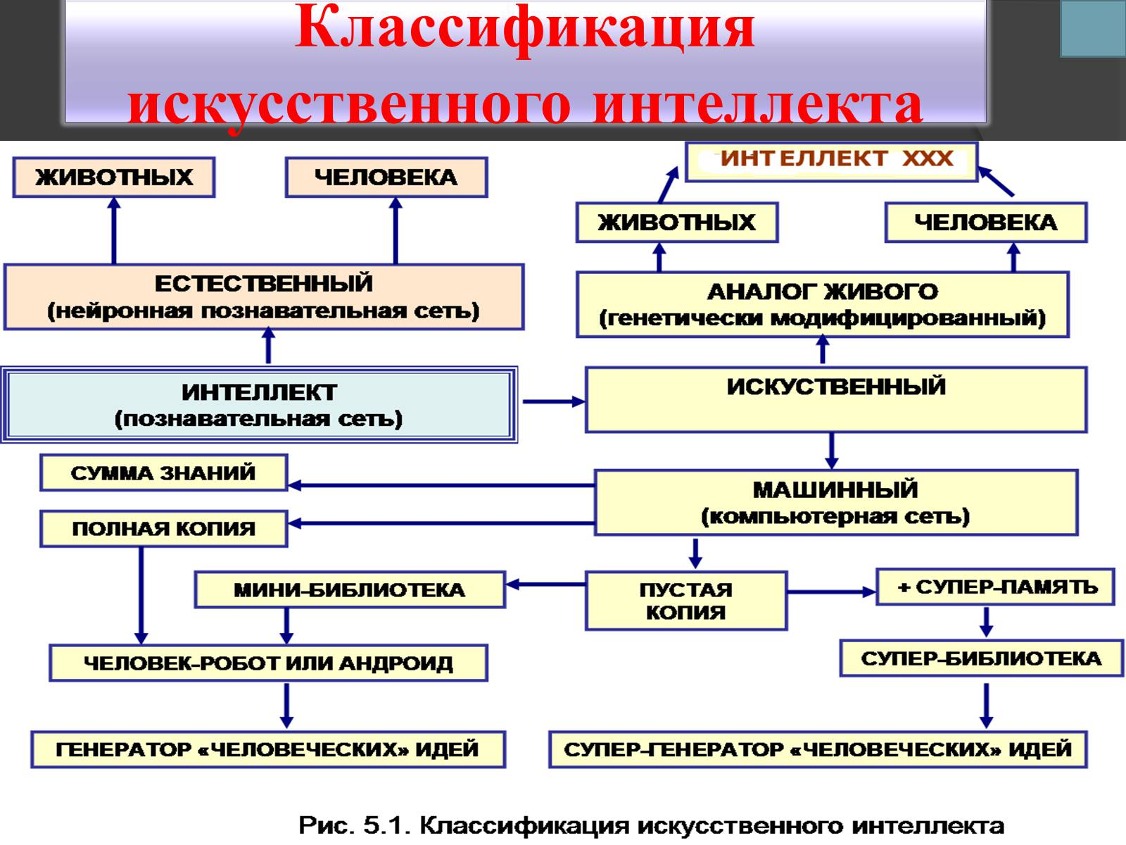 Связь психофизиологии с другими науками схема