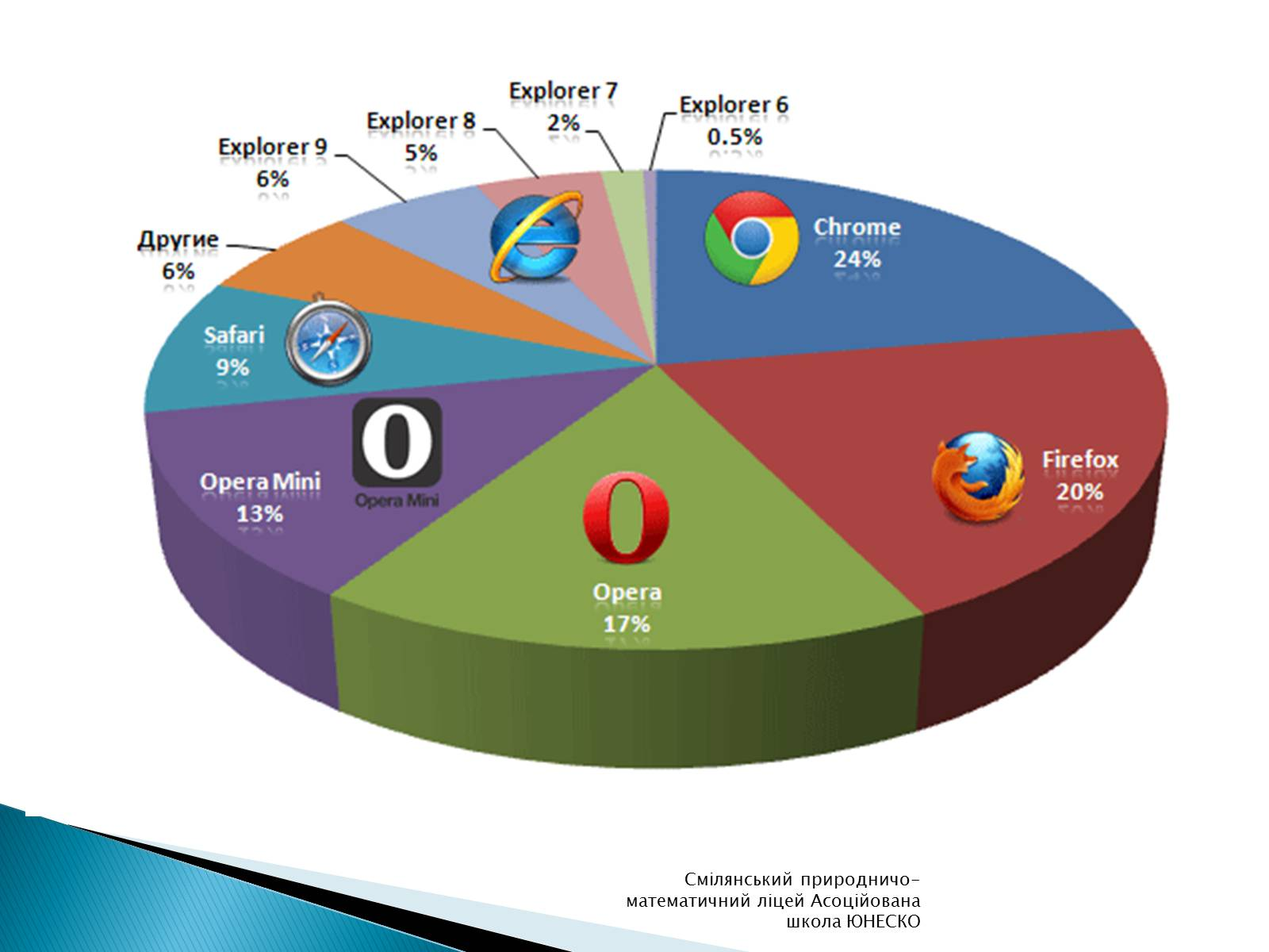 раневская упоминала, картинка схема браузеров она