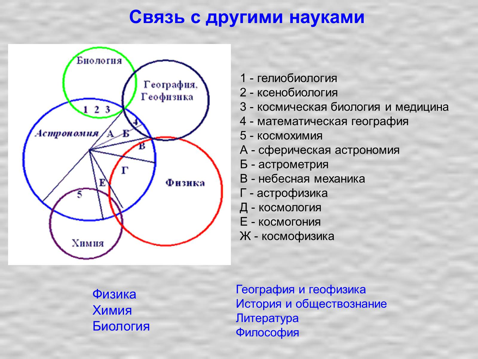 Структура истории как науки схема