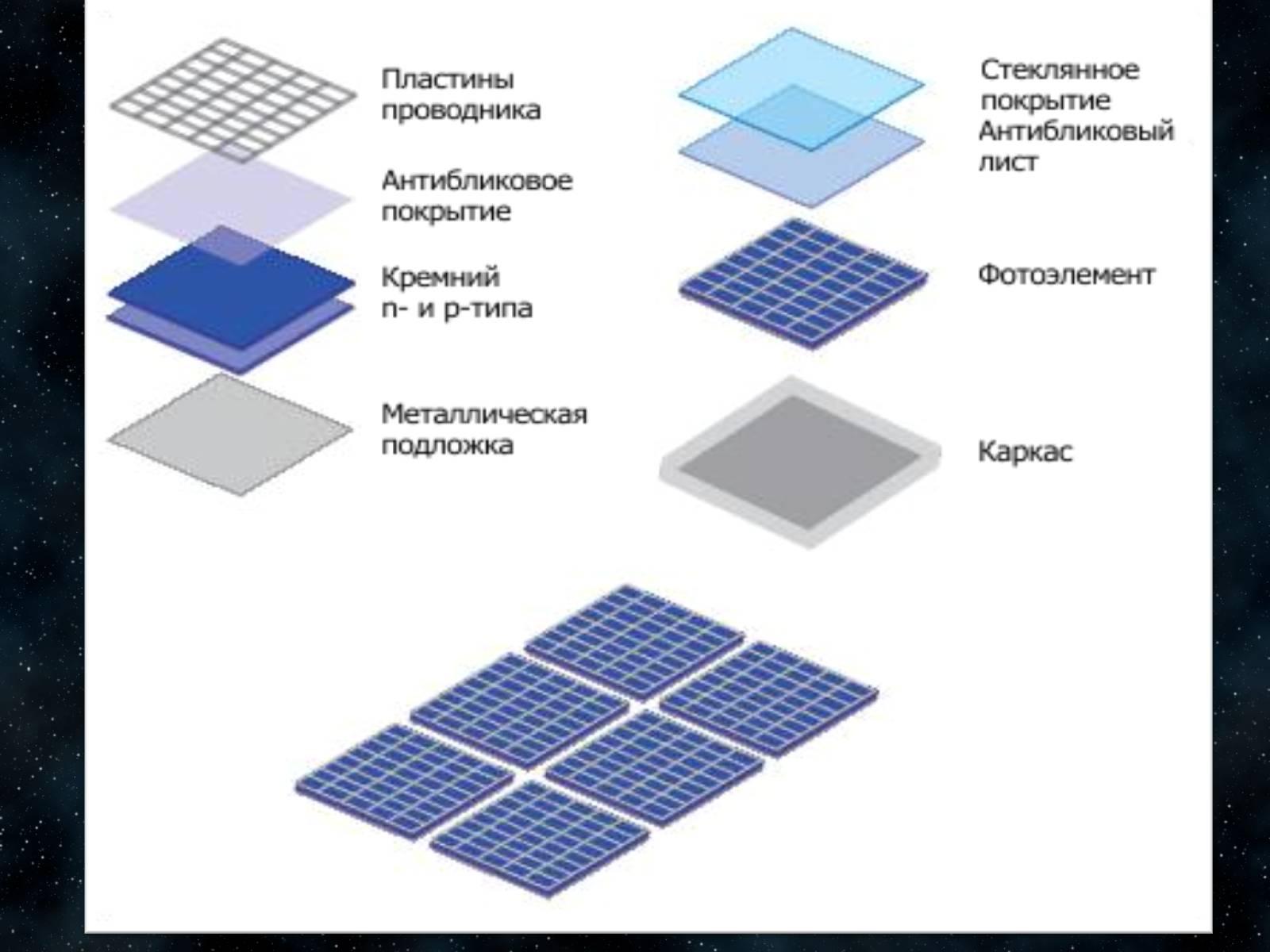 Как сделать фотоэлектрический элемент